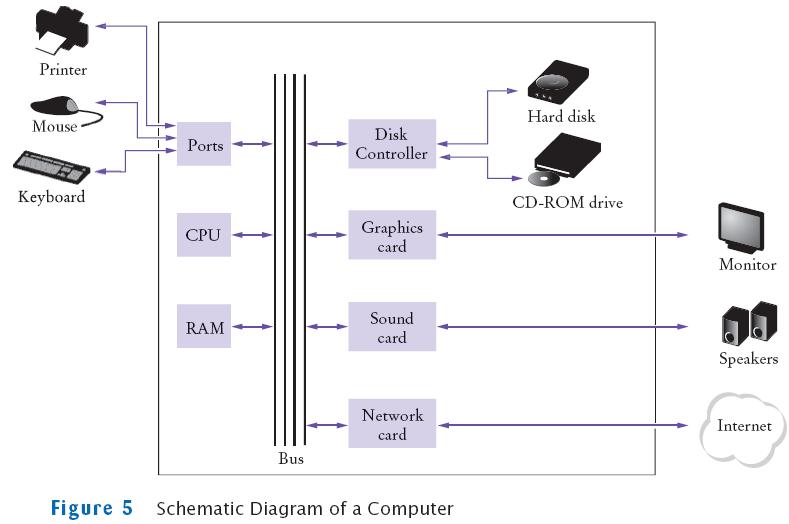 graphics for schematic diagram graphics www graphicsbuzz com Assembly Line Schematics  Predator Wrist Computer Schematics Block Diagram of Computer Diagram of Inside of a Computer to Label