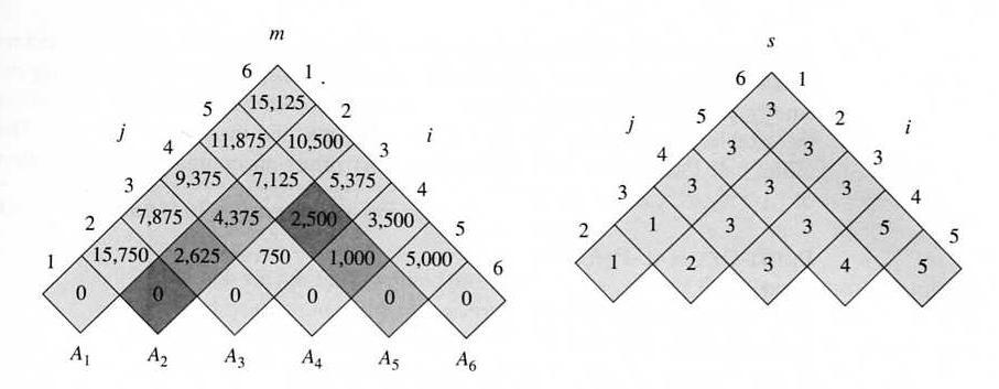 Optimal binary search tree c program